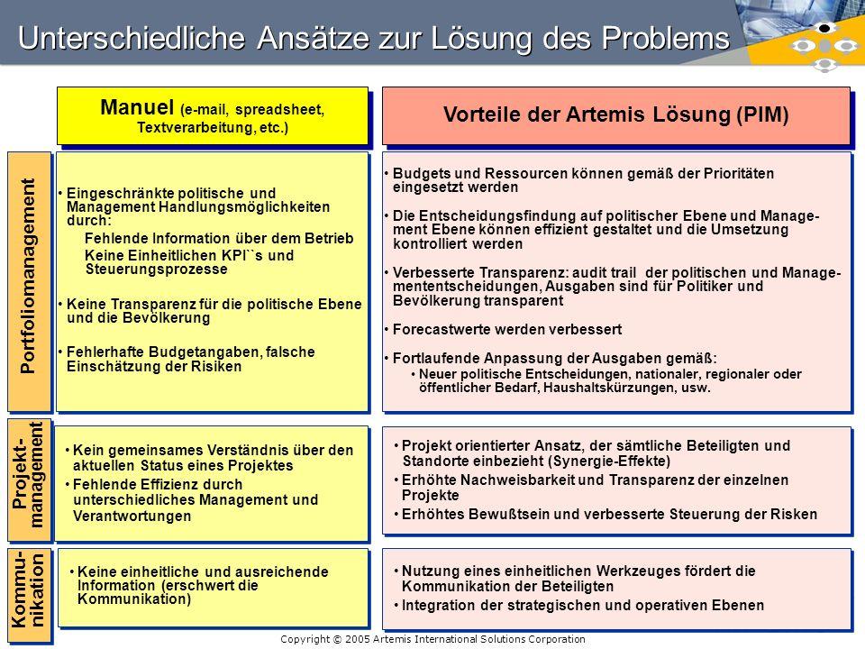 Copyright © 2005 Artemis International Solutions Corporation 23 Unterschiedliche Ansätze zur Lösung des Problems Keine einheitliche und ausreichende I