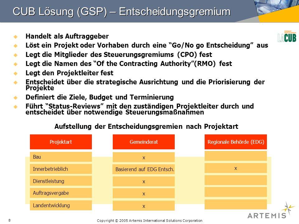 Copyright © 2005 Artemis International Solutions Corporation 8 CUB Lösung (GSP) – Entscheidungsgremium Handelt als Auftraggeber Löst ein Projekt oder