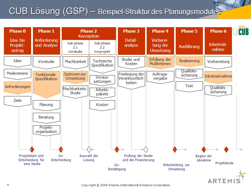 Copyright © 2005 Artemis International Solutions Corporation 9 CUB Lösung (GSP) – Beispiel-Struktur des Planungsmodules Phase 0 Idee bis Projekt- antr