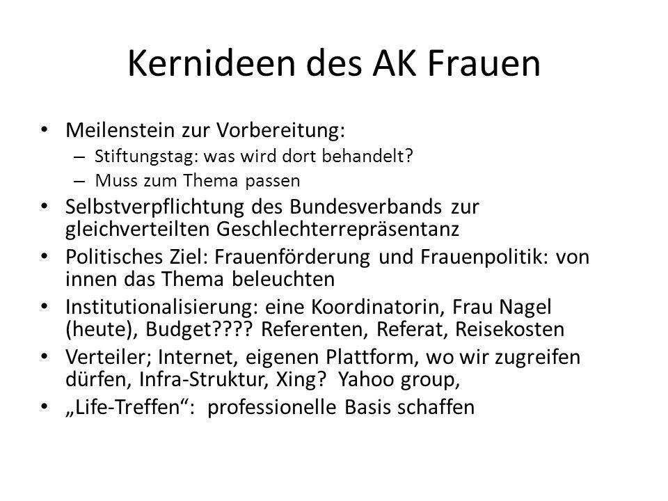 Kernideen des AK Frauen Meilenstein zur Vorbereitung: – Stiftungstag: was wird dort behandelt? – Muss zum Thema passen Selbstverpflichtung des Bundesv