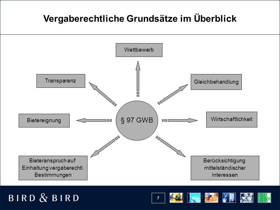 8 Das Wettbewerbsgebot § 97 Abs.1 GWB Öffentliche Auftraggeber beschaffen im Wettbewerb.