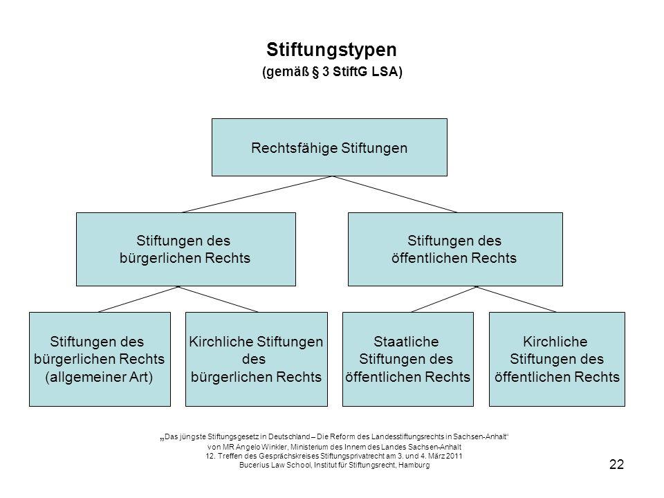 22 Stiftungstypen (gemäß § 3 StiftG LSA) Rechtsfähige Stiftungen Stiftungen des bürgerlichen Rechts Stiftungen des öffentlichen Rechts Stiftungen des
