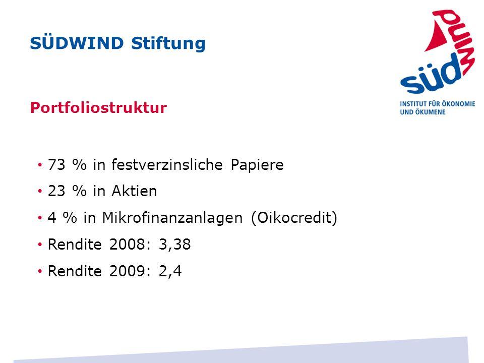 Portfoliostruktur 73 % in festverzinsliche Papiere 23 % in Aktien 4 % in Mikrofinanzanlagen (Oikocredit) Rendite 2008: 3,38 Rendite 2009: 2,4 SÜDWIND Stiftung