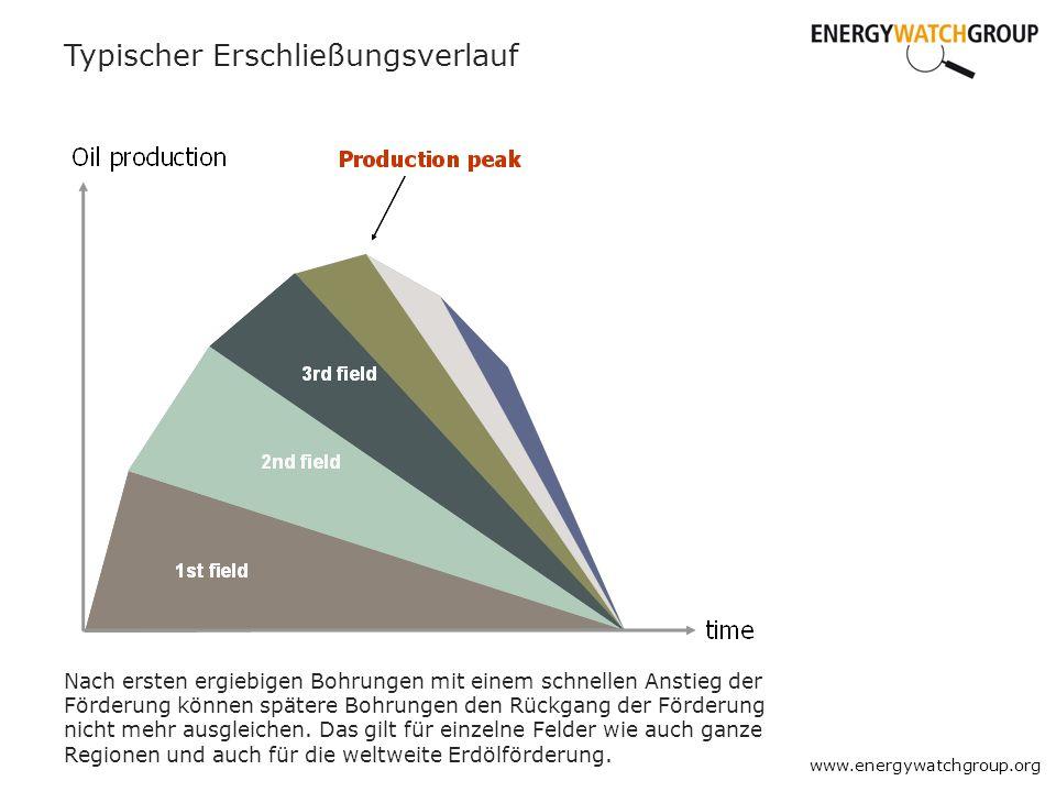www.energywatchgroup.org Typischer Erschließungsverlauf Nach ersten ergiebigen Bohrungen mit einem schnellen Anstieg der Förderung können spätere Bohr