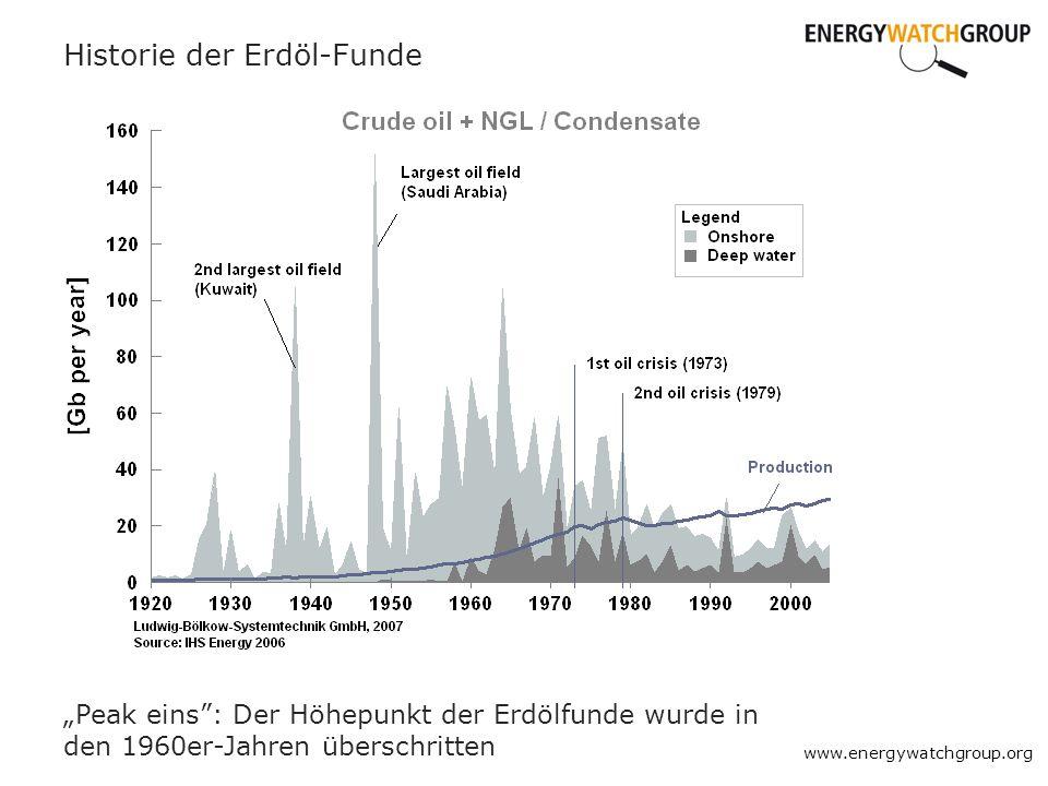 www.energywatchgroup.org Historie der Erdöl-Funde Peak eins: Der Höhepunkt der Erdölfunde wurde in den 1960er-Jahren überschritten