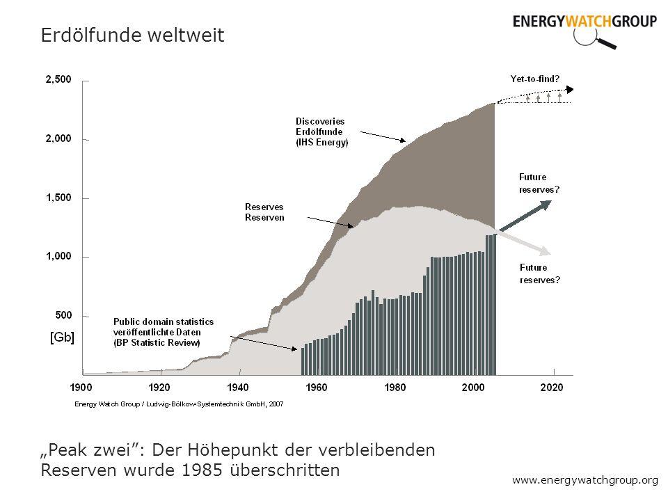 Erdölfunde weltweit www.energywatchgroup.org Peak zwei: Der Höhepunkt der verbleibenden Reserven wurde 1985 überschritten