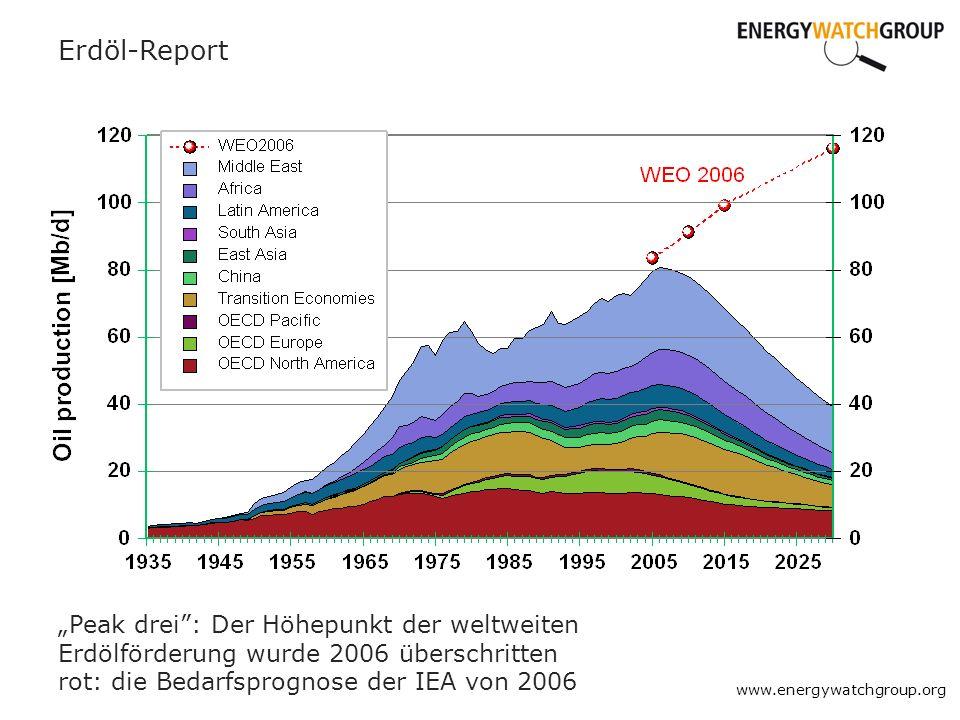 Erdöl-Report Peak drei: Der Höhepunkt der weltweiten Erdölförderung wurde 2006 überschritten rot: die Bedarfsprognose der IEA von 2006 www.energywatch