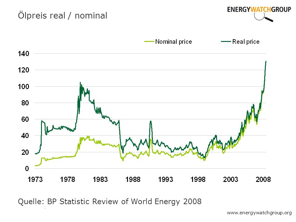 : Ölpreis real / nominal www.energywatchgroup.org Quelle: BP Statistic Review of World Energy 2008
