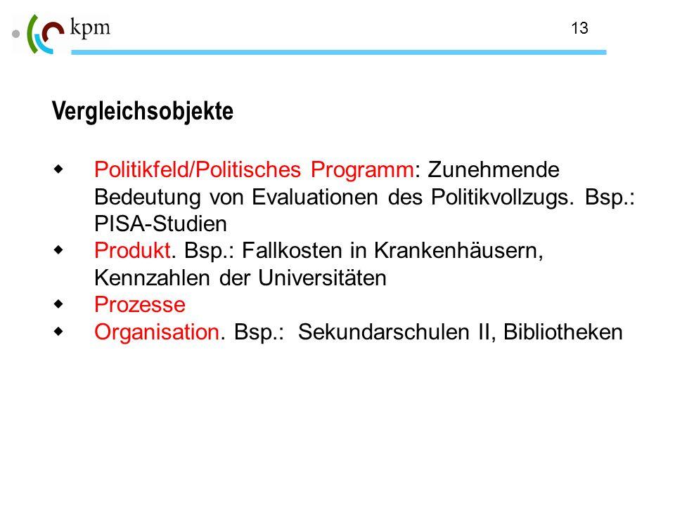 13 Vergleichsobjekte Politikfeld/Politisches Programm: Zunehmende Bedeutung von Evaluationen des Politikvollzugs. Bsp.: PISA-Studien Produkt. Bsp.: Fa