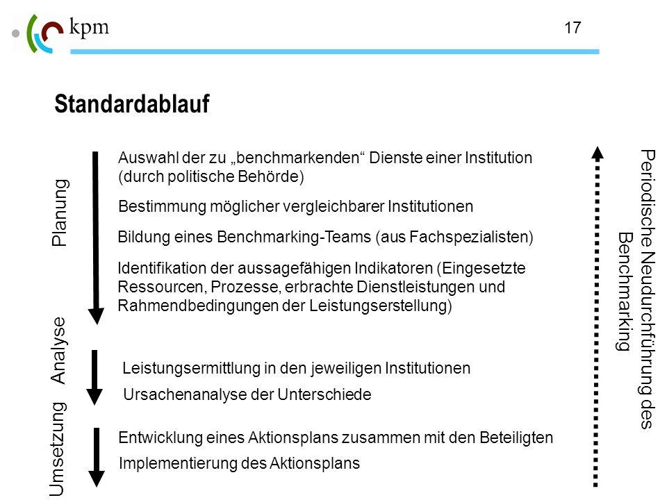 17 Standardablauf Auswahl der zu benchmarkenden Dienste einer Institution (durch politische Behörde) Bildung eines Benchmarking-Teams (aus Fachspezial