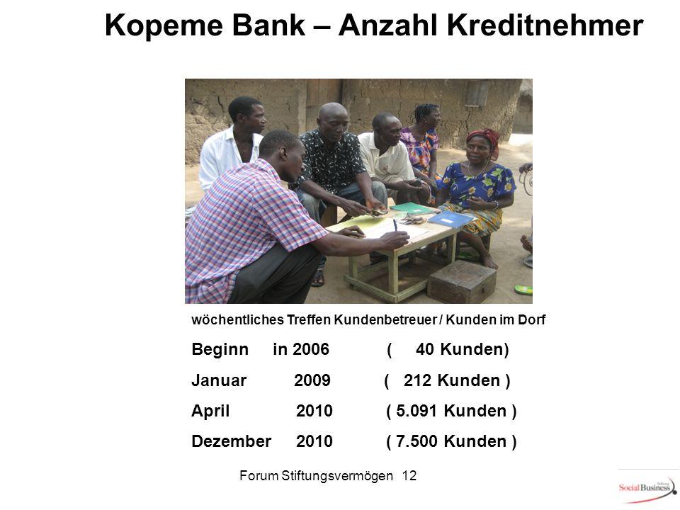 Kopeme Bank – Anzahl Kreditnehmer Beginn in 2006 ( 40 Kunden) Januar 2009 ( 212 Kunden ) April 2010 ( 5.091 Kunden ) Dezember 2010 ( 7.500 Kunden ) wö