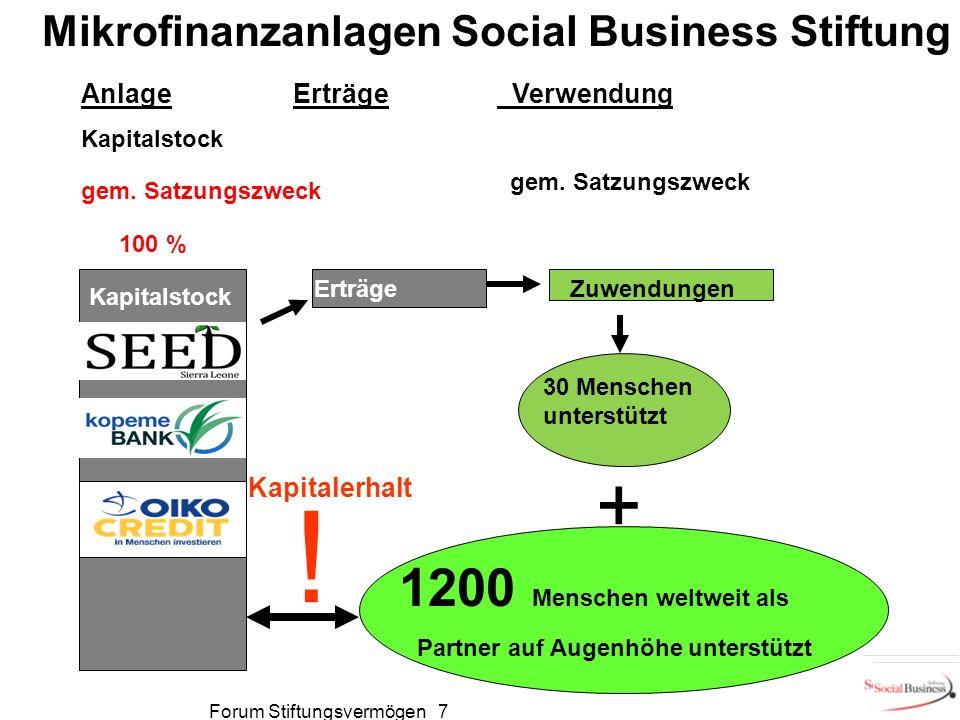 ErträgeAnlage Kapitalstock Verwendung gem. Satzungszweck Mikrofinanzanlagen Social Business Stiftung Darlehen 1200 Menschen weltweit als Partner auf A