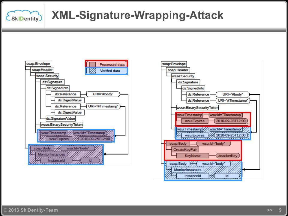 © 2013 SkIDentity-Team XML-Signature-Wrapping-Attack >>9