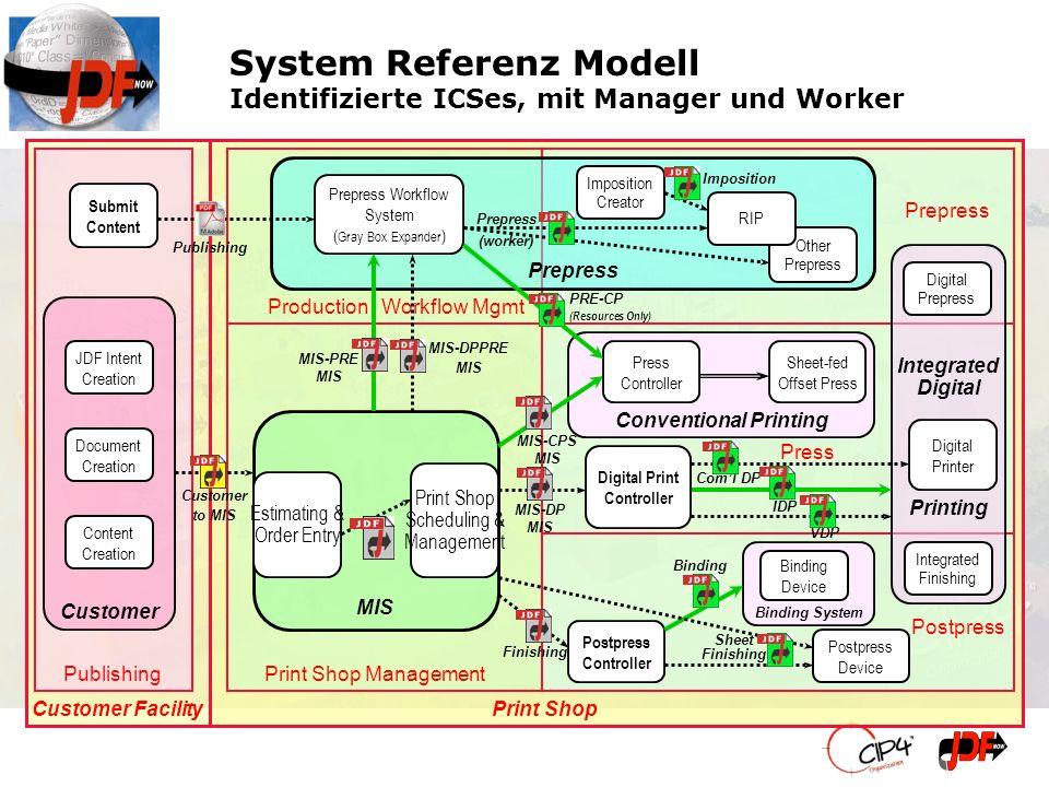 Customer MIS Conventional Printing Prepress System Referenz Modell Identifizierte ICSes, mit Manager und Worker Postpress Customer Facility Print Shop