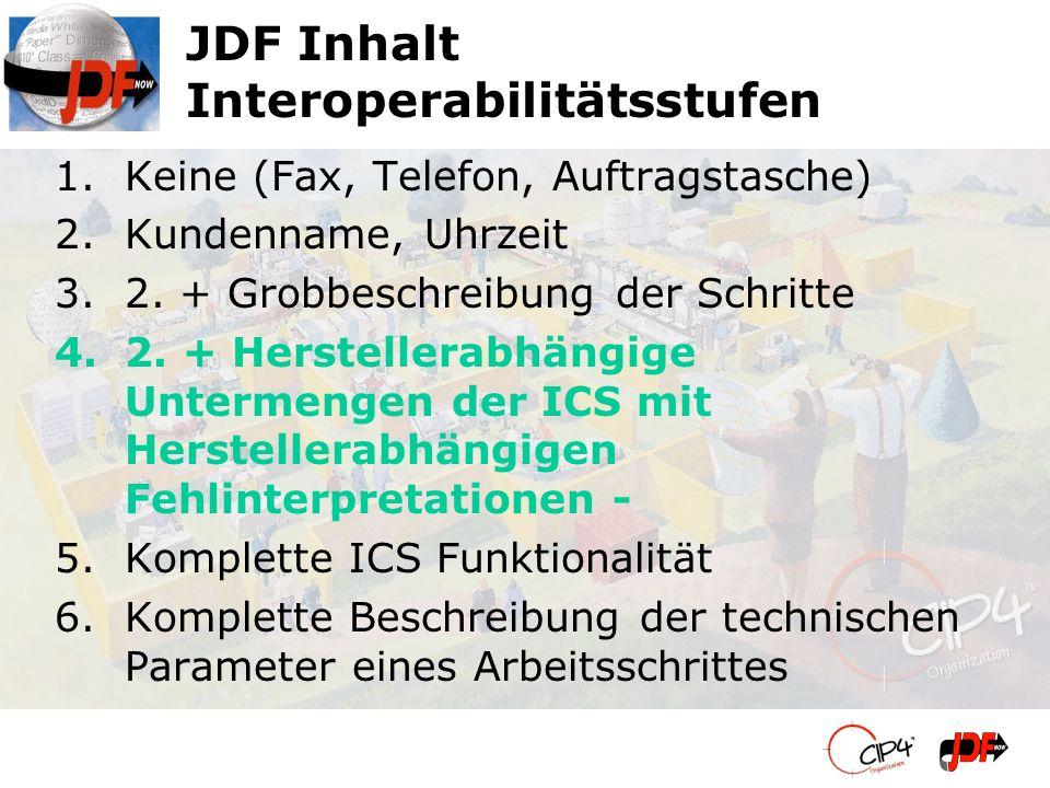 JDF Inhalt Interoperabilitätsstufen 1.Keine (Fax, Telefon, Auftragstasche) 2.Kundenname, Uhrzeit 3.2. + Grobbeschreibung der Schritte 4.2. + Herstelle