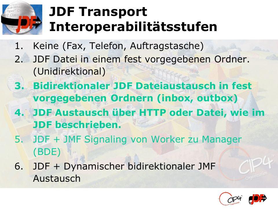 JDF Transport Interoperabilitätsstufen 1.Keine (Fax, Telefon, Auftragstasche) 2.JDF Datei in einem fest vorgegebenen Ordner. (Unidirektional) 3.Bidire