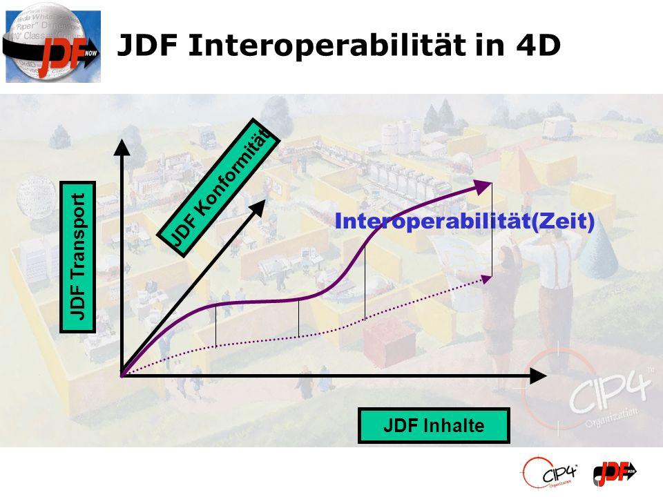 JDF Interoperabilität in 4D JDF Inhalte JDF Transport JDF Konformität Interoperabilität(Zeit)