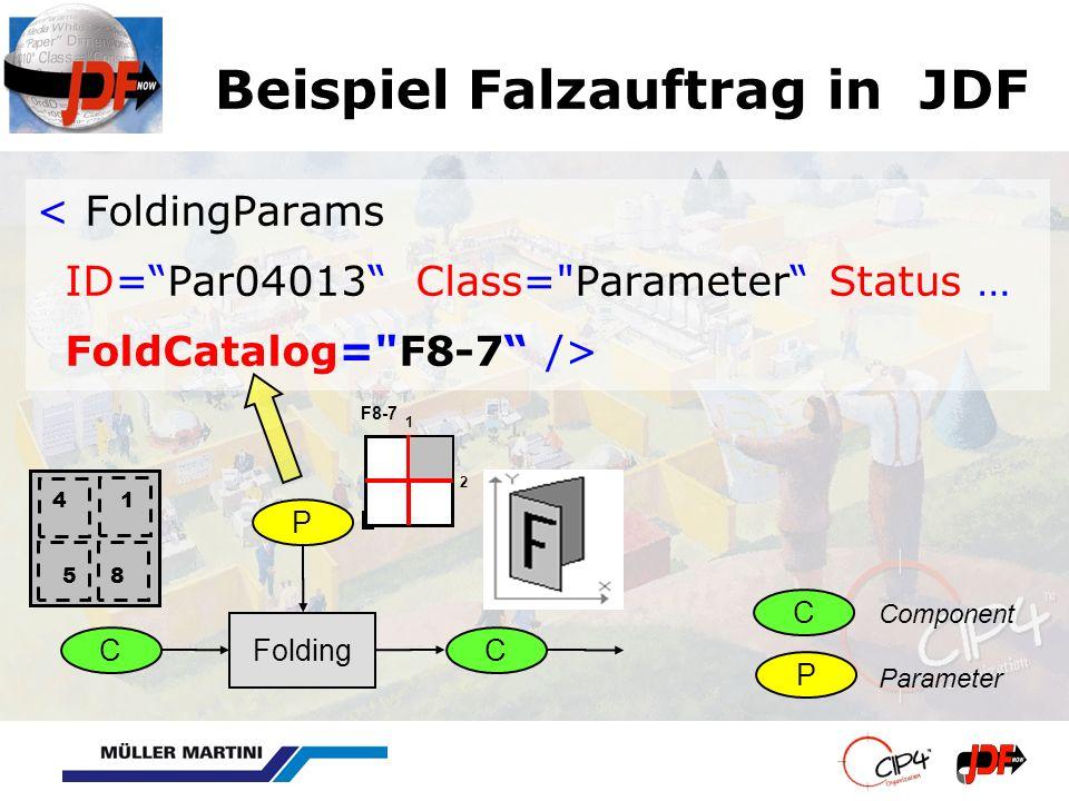 Beispiel Falzauftrag in JDF < FoldingParams ID=Par04013 Class= Parameter Status … FoldCatalog= F8-7 /> C Folding C PC P Component Parameter 1 2 F8-7 4 1 5 8