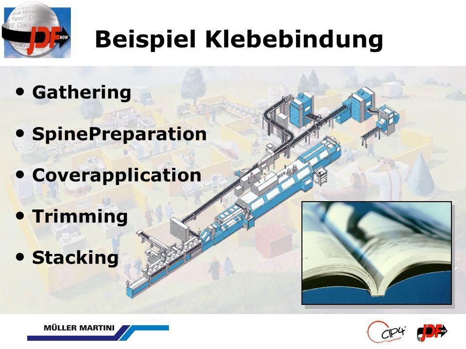 Beispiel Klebebindung Gathering SpinePreparation Coverapplication Trimming Stacking