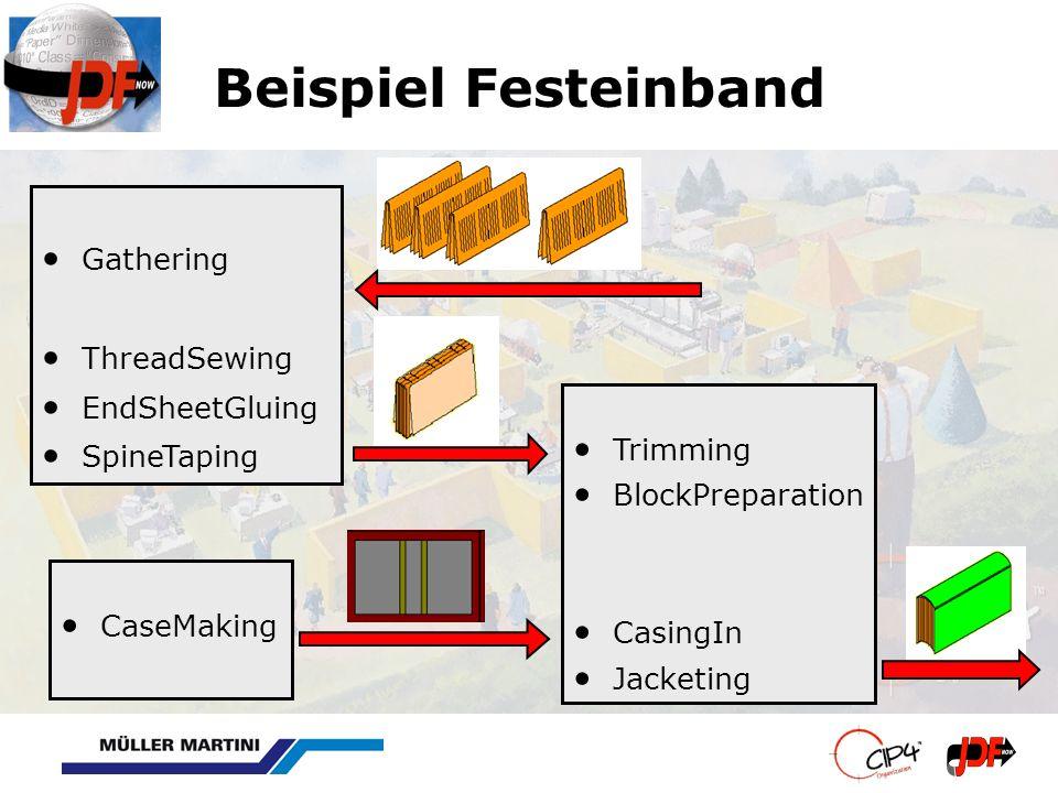 Beispiel Festeinband CaseMaking Gathering ThreadSewing EndSheetGluing SpineTaping Trimming BlockPreparation CasingIn Jacketing
