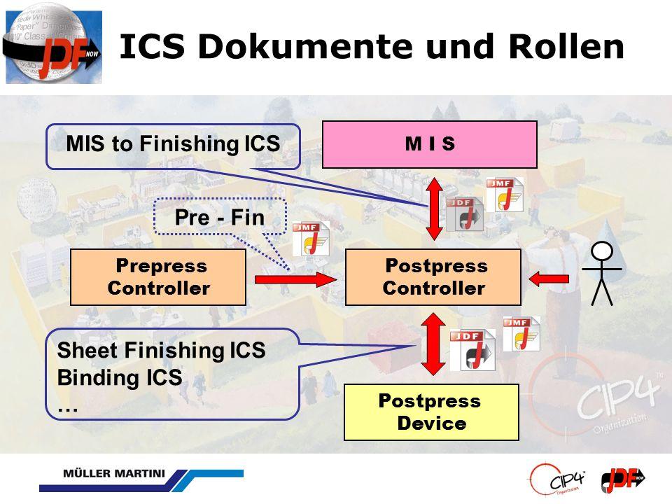 ICS Dokumente und Rollen Postpress Device M I S Postpress Controller Prepress Controller MIS to Finishing ICS Sheet Finishing ICS Binding ICS … Pre -