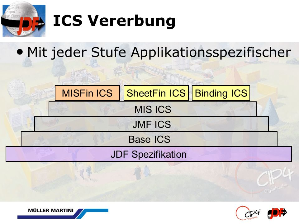ICS Vererbung Mit jeder Stufe Applikationsspezifischer Base ICS Binding ICSSheetFin ICS JMF ICS MIS ICS JDF Spezifikation MISFin ICS