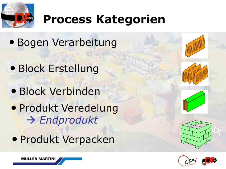 Bogen Verarbeitung Bogen WV Prozesse: – Cutting – Folding Rollendruck WV Prozesse – Creasing, Perforating, Gluing, … – Cutting, Folding – Stacking-Bundling-Palletizing – or PrintRolling Teilprodukt Veredeln WV Prozesse: HoleMaking, Laminating, ShapeCutting,...