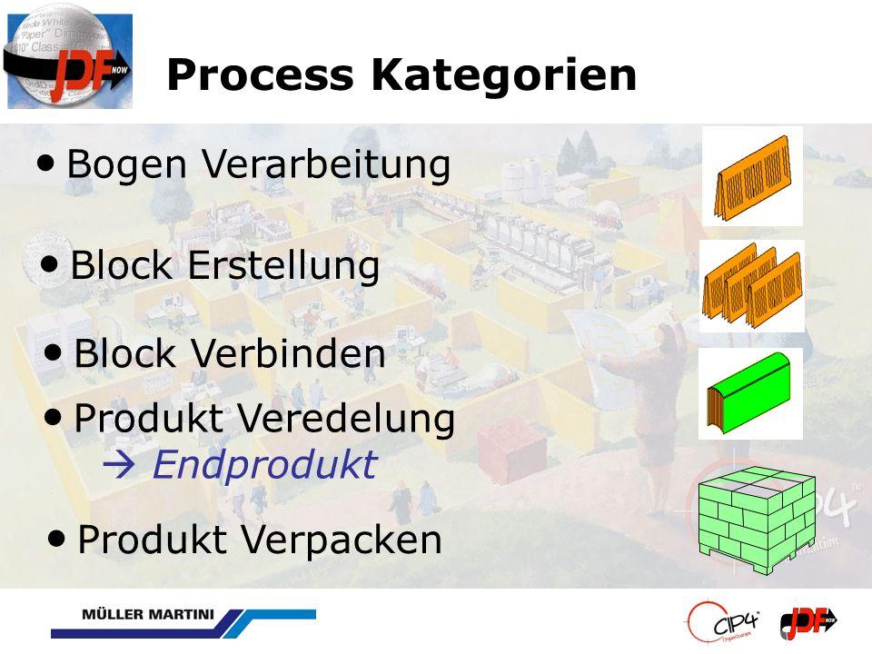 Process Kategorien Produkt Verpacken Produkt Veredelung Endprodukt Block Verbinden Bogen Verarbeitung Block Erstellung
