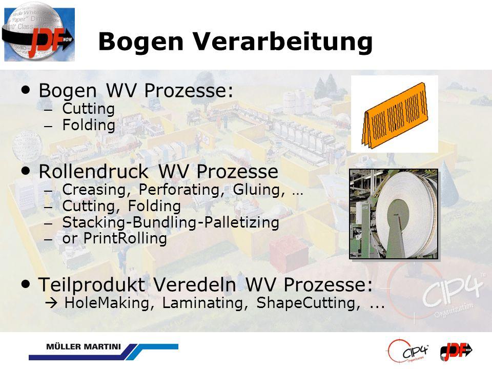 Bogen Verarbeitung Bogen WV Prozesse: – Cutting – Folding Rollendruck WV Prozesse – Creasing, Perforating, Gluing, … – Cutting, Folding – Stacking-Bundling-Palletizing – or PrintRolling Teilprodukt Veredeln WV Prozesse: HoleMaking, Laminating, ShapeCutting,...