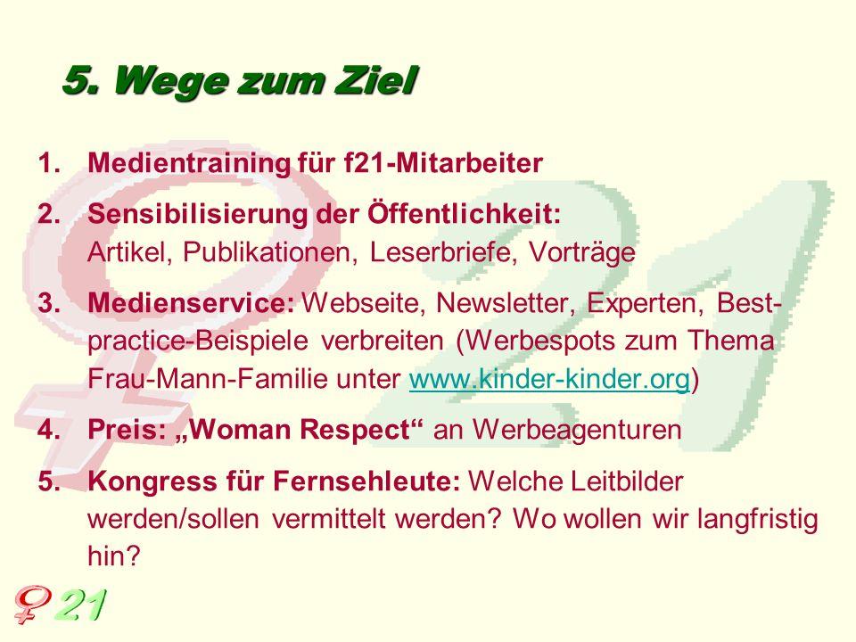 5. Wege zum Ziel 1.Medientraining für f21-Mitarbeiter 2.Sensibilisierung der Öffentlichkeit: Artikel, Publikationen, Leserbriefe, Vorträge 3.Medienser