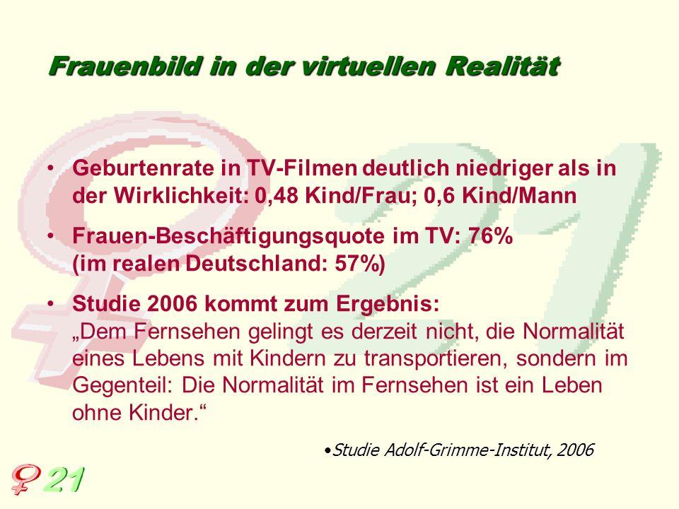 Frauenbild in der virtuellen Realität Geburtenrate in TV-Filmen deutlich niedriger als in der Wirklichkeit: 0,48 Kind/Frau; 0,6 Kind/Mann Frauen-Besch