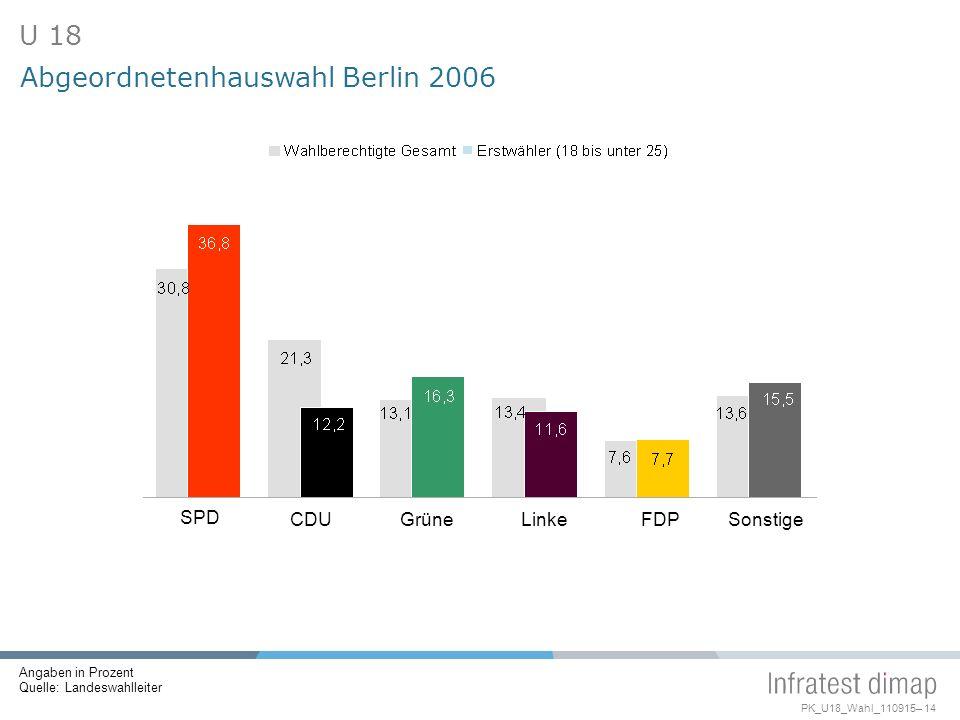 PK_U18_Wahl_110915– 14 SPD CDUGrüneLinkeFDPSonstige Abgeordnetenhauswahl Berlin 2006 U 18 Angaben in Prozent Quelle: Landeswahlleiter