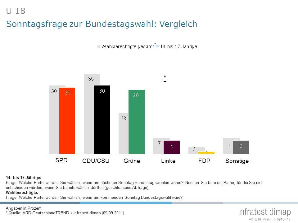 PK_U18_Wahl_110915– 17 SPD CDU/CSUGrüneLinkeFDPSonstige Sonntagsfrage zur Bundestagswahl: Vergleich U 18 Angaben in Prozent * Quelle: ARD-DeutschlandTREND / Infratest dimap (09.09.2011) 14- bis 17-Jährige: Frage: Welche Partei würden Sie wählen, wenn am nächsten Sonntag Bundestagswahlen wären.