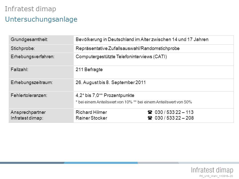 PK_U18_Wahl_110915– 20 Grundgesamtheit:Bevölkerung in Deutschland im Alter zwischen 14 und 17 Jahren Stichprobe:Repräsentative Zufallsauswahl/Randomstichprobe Erhebungsverfahren:Computergestützte Telefoninterviews (CATI) Fallzahl:211 Befragte Erhebungszeitraum:26.