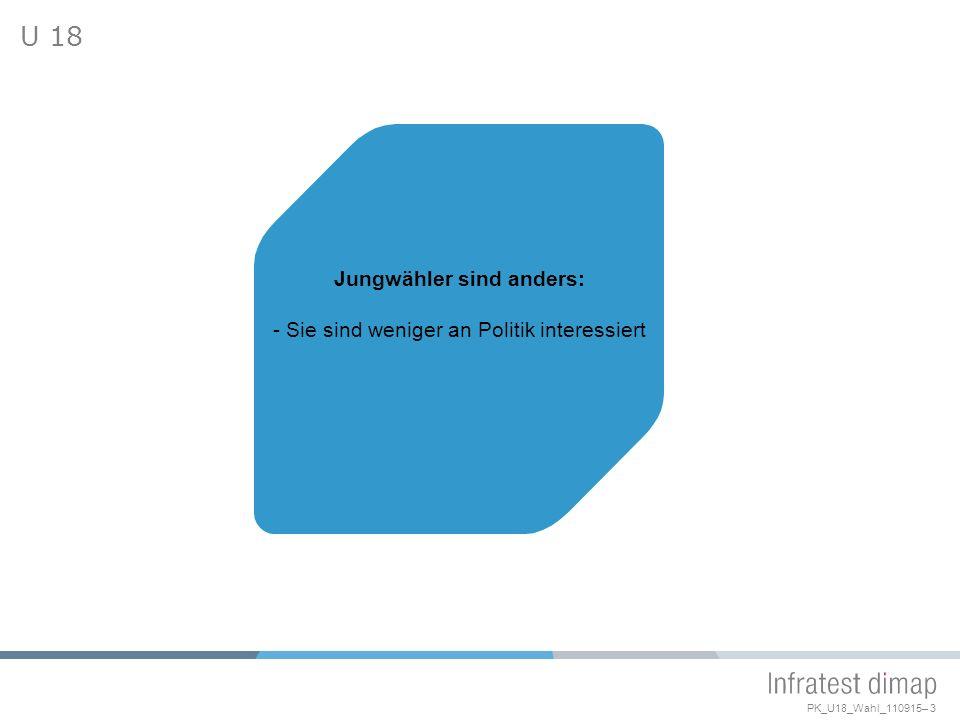 PK_U18_Wahl_110915– 3 U 18 Jungwähler sind anders: - Sie sind weniger an Politik interessiert