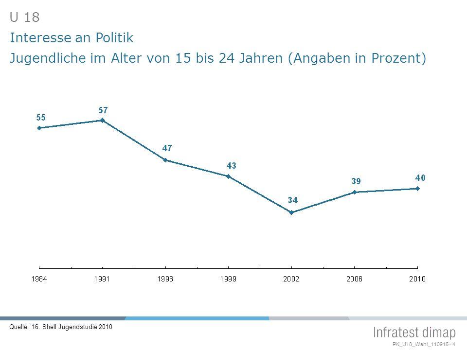 PK_U18_Wahl_110915– 4 Interesse an Politik Jugendliche im Alter von 15 bis 24 Jahren (Angaben in Prozent) Quelle: 16.