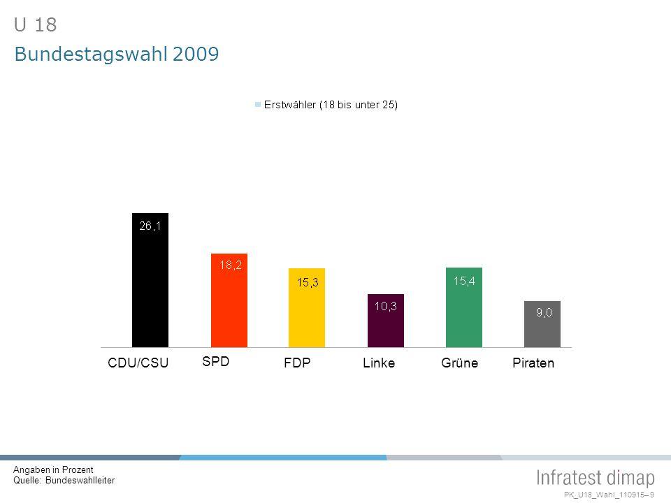 PK_U18_Wahl_110915– 9 CDU/CSU SPD FDPLinkeGrünePiraten Bundestagswahl 2009 U 18 Angaben in Prozent Quelle: Bundeswahlleiter