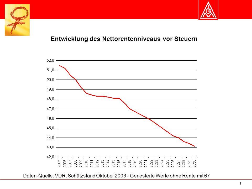 8 Eine Rente über Armutsniveau ist immer schwieriger zu erreichen Quelle: Arbeitnehmerkammer Bremen.