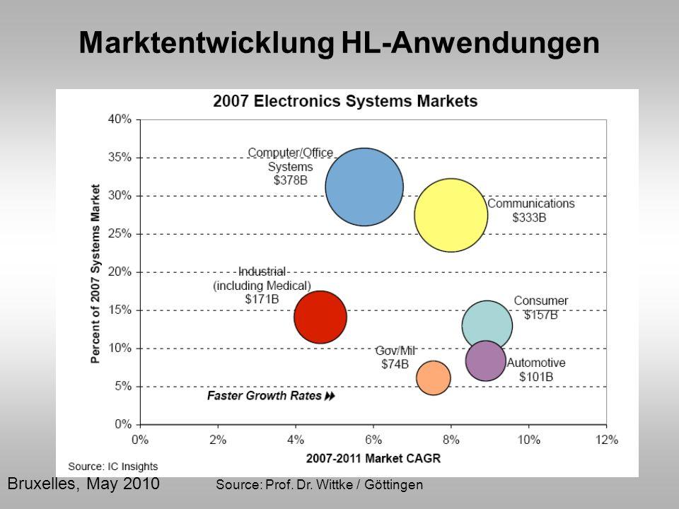 Bruxelles, May 2010 Source: Prof. Dr. Wittke / Göttingen Marktentwicklung HL-Anwendungen