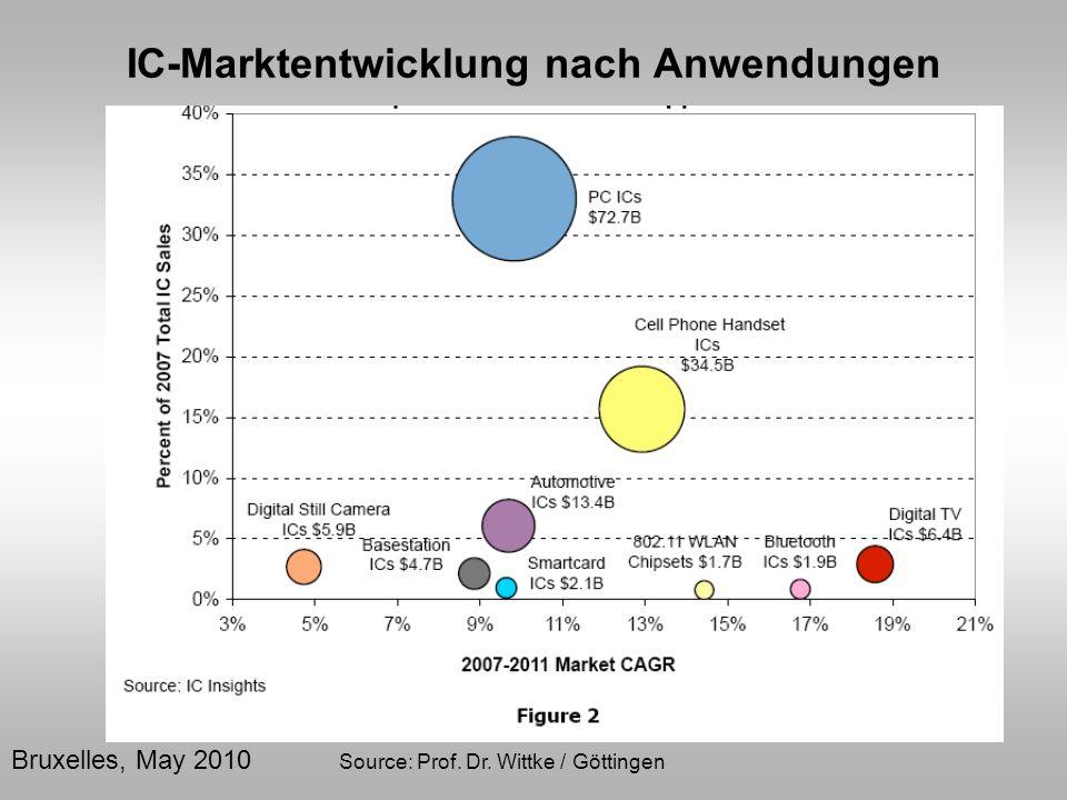 Bruxelles, May 2010 Source: Prof. Dr. Wittke / Göttingen IC-Marktentwicklung nach Anwendungen