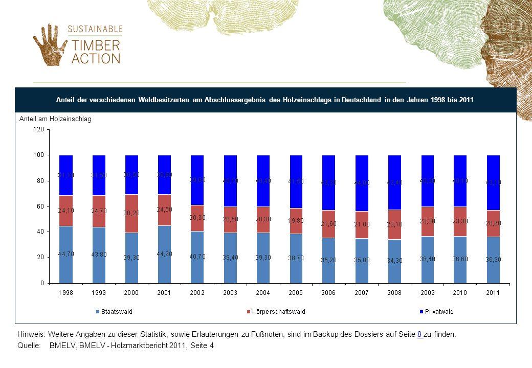 Anteil von Staatswald am Abschlussergebnis des. Anteil der verschiedenen Waldbesitzarten am Abschlussergebnis des Holzeinschlags in Deutschland in den