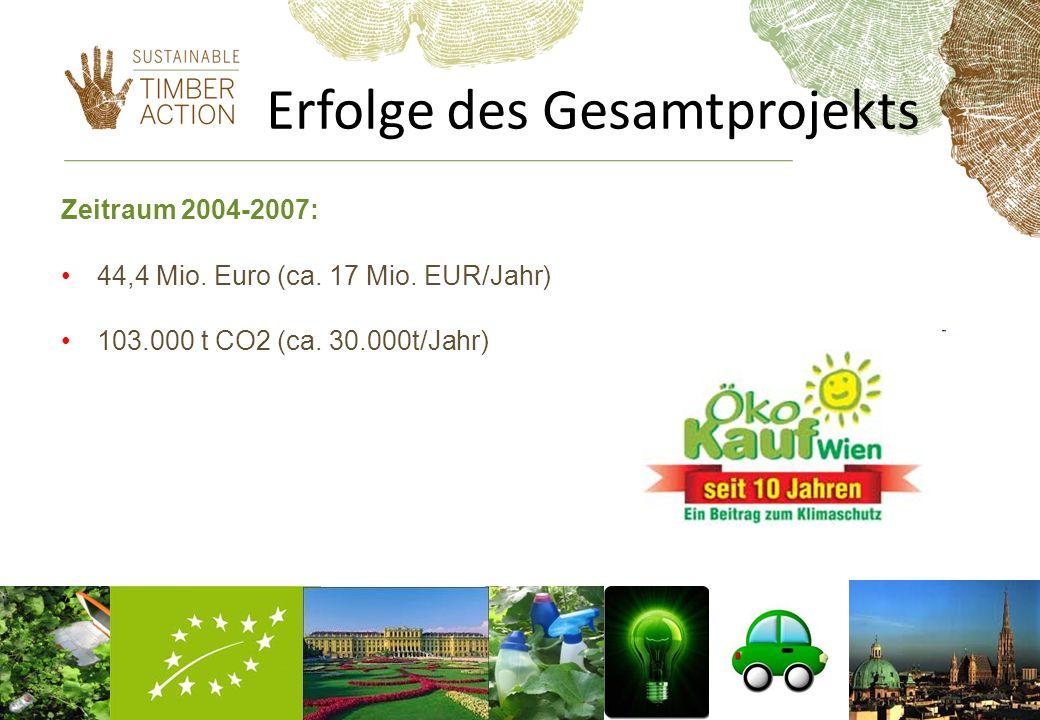 Erfolge des Gesamtprojekts Zeitraum 2004-2007: 44,4 Mio. Euro (ca. 17 Mio. EUR/Jahr) 103.000 t CO2 (ca. 30.000t/Jahr)