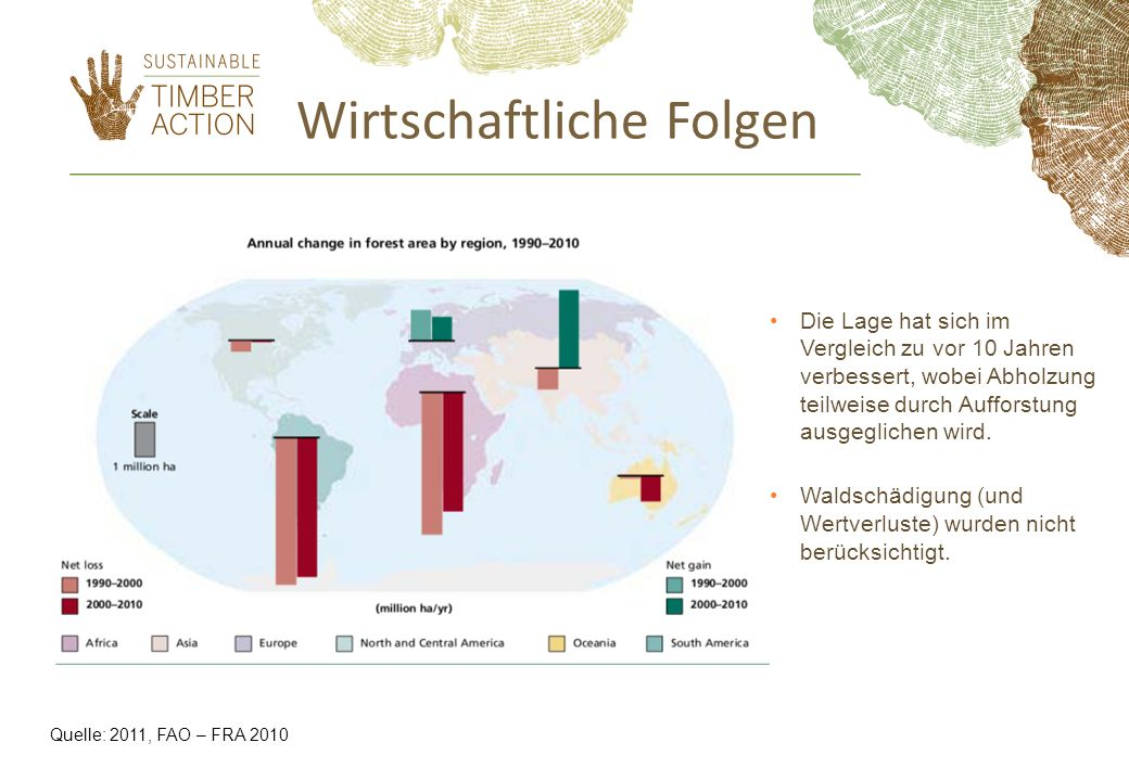 Quelle: 2011, FAO – FRA 2010 Die Lage hat sich im Vergleich zu vor 10 Jahren verbessert, wobei Abholzung teilweise durch Aufforstung ausgeglichen wird.