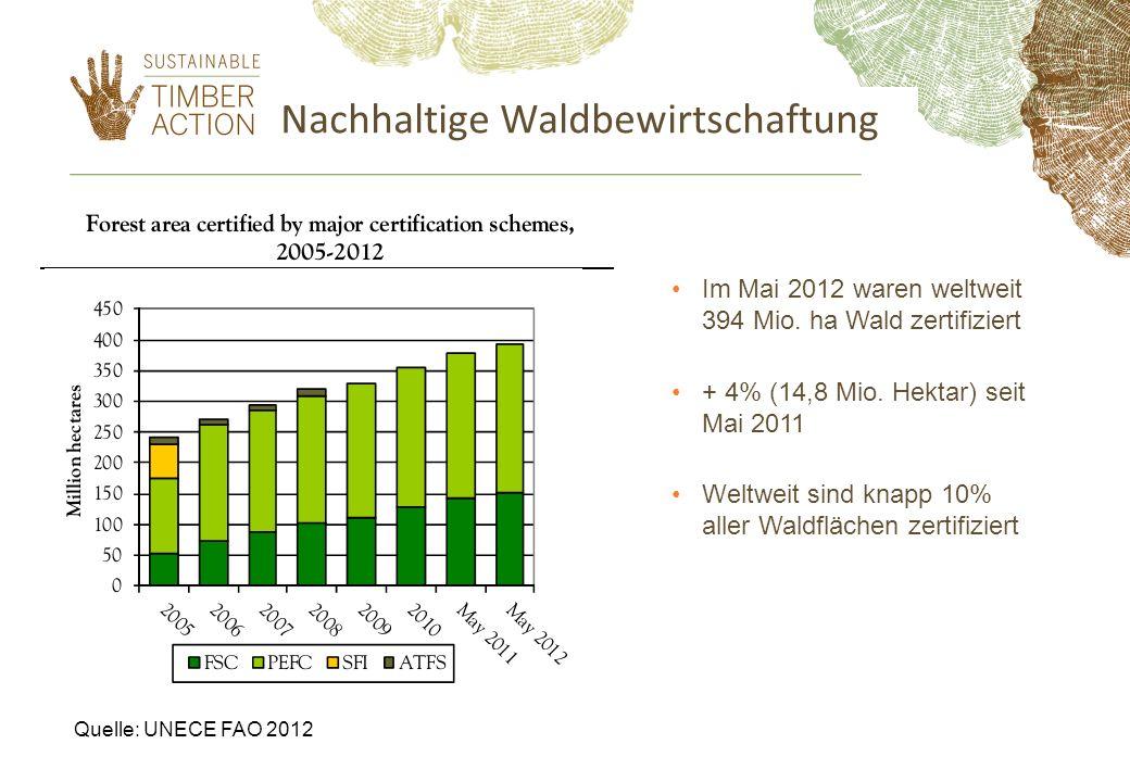 Im Mai 2012 waren weltweit 394 Mio. ha Wald zertifiziert + 4% (14,8 Mio. Hektar) seit Mai 2011 Weltweit sind knapp 10% aller Waldflächen zertifiziert