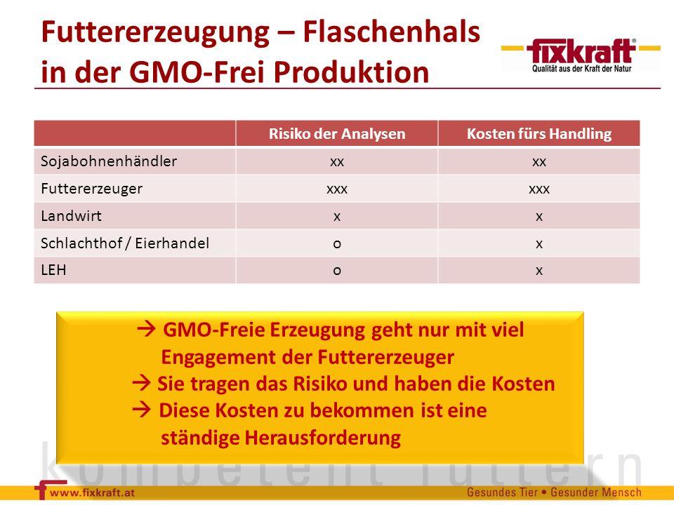Risiko der AnalysenKosten fürs Handling Sojabohnenhändlerxx Futtererzeugerxxx Landwirtxx Schlachthof / Eierhandelox LEHox Futtererzeugung – Flaschenha