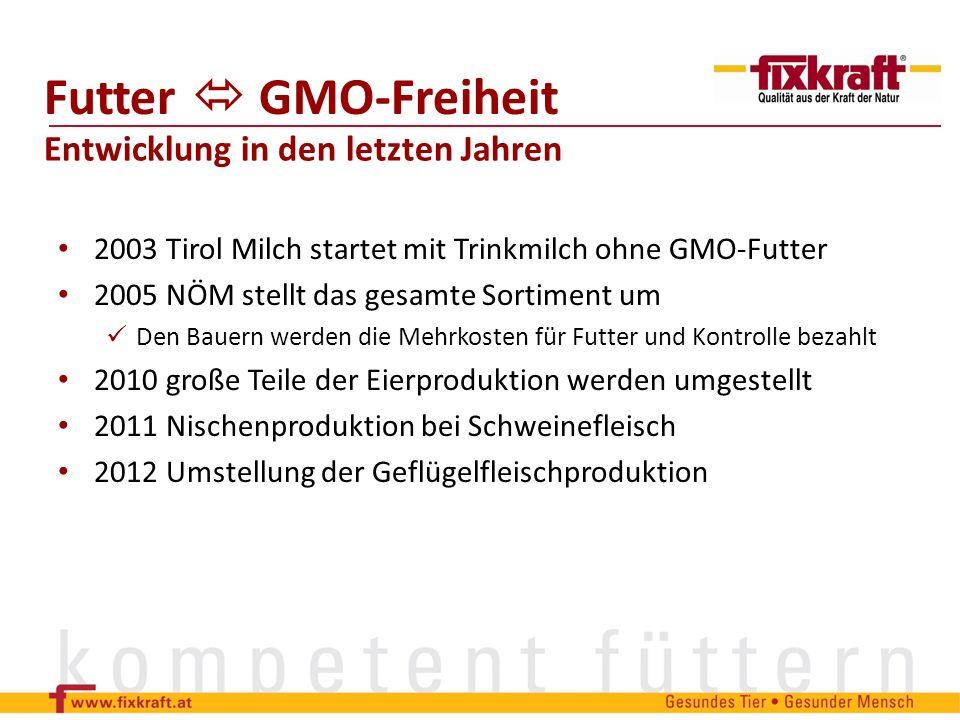 Futter GMO-Freiheit Entwicklung in den letzten Jahren 2003 Tirol Milch startet mit Trinkmilch ohne GMO-Futter 2005 NÖM stellt das gesamte Sortiment um
