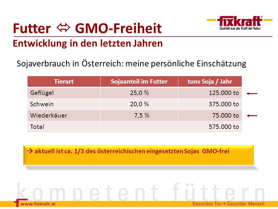 Entwicklung in den letzten Jahren aktuell ist ca. 1/3 des österreichischen eingesetzten Sojas GMO-frei TierartSojaanteil im Futtertons Soja / Jahr Gef