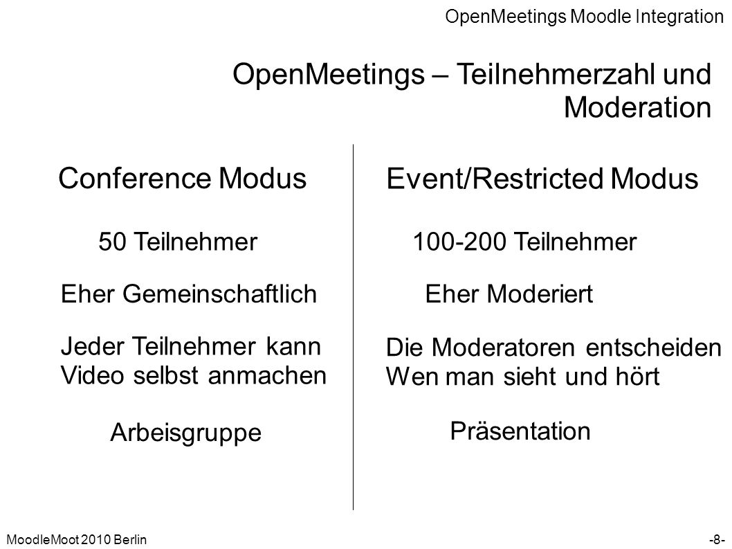 OpenMeetings Moodle Integration MoodleMoot 2010 Berlin OpenMeetings – Teilnehmerzahl und Moderation -8- Conference Modus Event/Restricted Modus 50 Tei