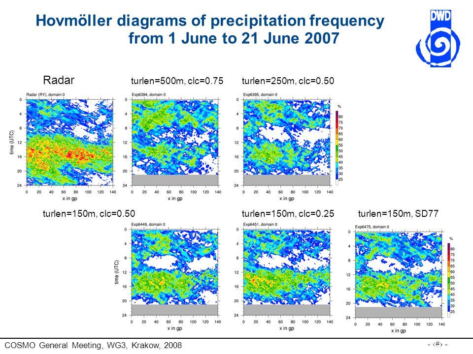 COSMO General Meeting, WG3, Krakow, 2008 - 26 - Radar turlen=500m, clc=0.75 turlen=250m, clc=0.50 turlen=150m, clc=0.50turlen=150m, clc=0.25turlen=150m, SD77 Hovmöller diagrams of precipitation frequency from 1 June to 21 June 2007