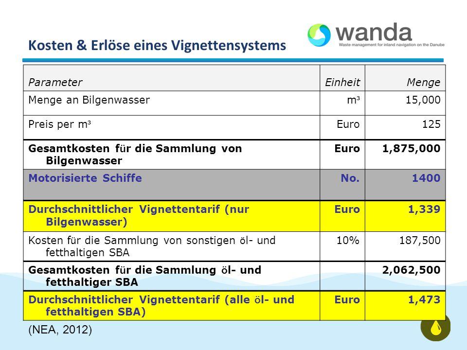 Kosten & Erlöse eines Vignettensystems ParameterEinheitMenge Menge an Bilgenwasserm³m³ 15,000 Preis per m ³ Euro125 Gesamtkosten f ü r die Sammlung von Bilgenwasser Euro1,875,000 Motorisierte SchiffeNo.1400 Durchschnittlicher Vignettentarif (nur Bilgenwasser) Euro1,339 Kosten f ü r die Sammlung von sonstigen ö l- und fetthaltigen SBA 10%187,500 Gesamtkosten f ü r die Sammlung ö l- und fetthaltiger SBA 2,062,500 Durchschnittlicher Vignettentarif (alle ö l- und fetthaltigen SBA) Euro1,473 (NEA, 2012)